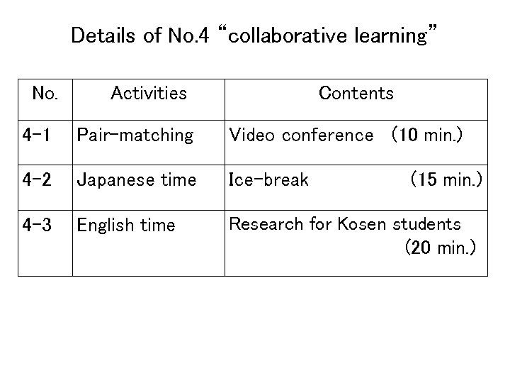 "Details of No. 4 ""collaborative learning"" No. Activities Contents 4 -1 Pair-matching Video conference"
