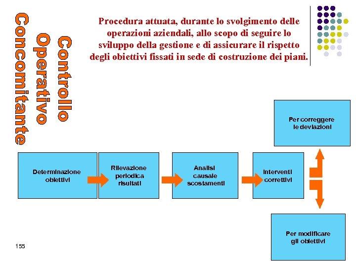 Procedura attuata, durante lo svolgimento delle operazioni aziendali, allo scopo di seguire lo sviluppo