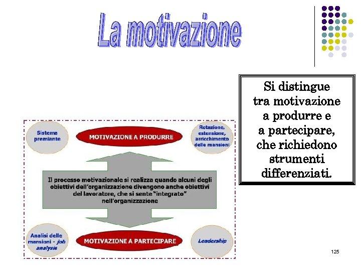 Si distingue tra motivazione a produrre e a partecipare, che richiedono strumenti differenziati. 125