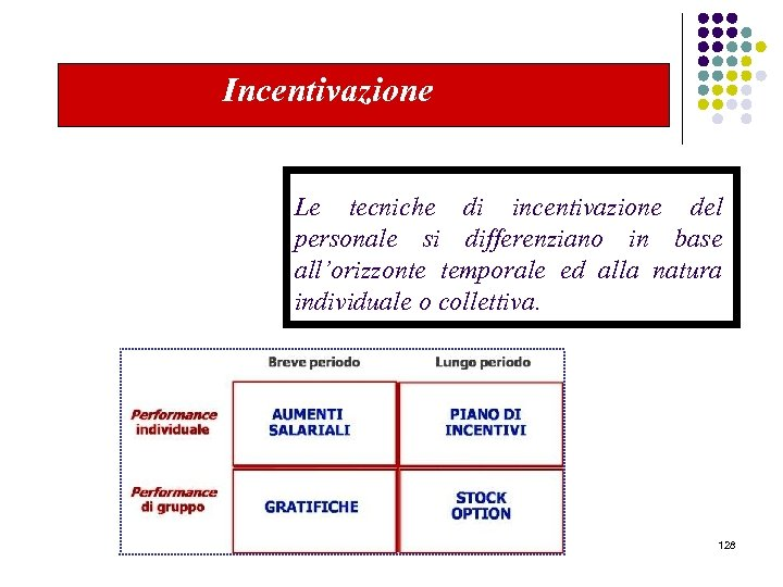 Incentivazione Le tecniche di incentivazione del personale si differenziano in base all'orizzonte temporale ed