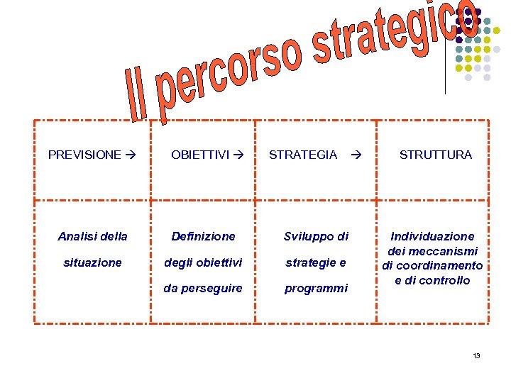 PREVISIONE OBIETTIVI STRATEGIA Analisi della Definizione Sviluppo di situazione degli obiettivi strategie e da
