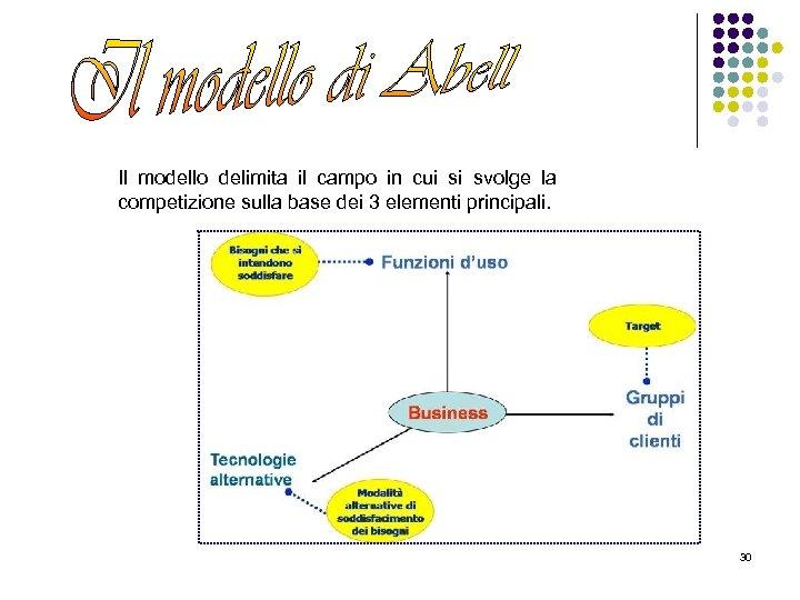 Il modello delimita il campo in cui si svolge la competizione sulla base dei