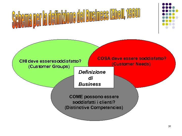 CHI deve esseresoddisfatto? (Customer Groups) COSA deve essere soddisfatto? (Customer Needs) Definizione di Business