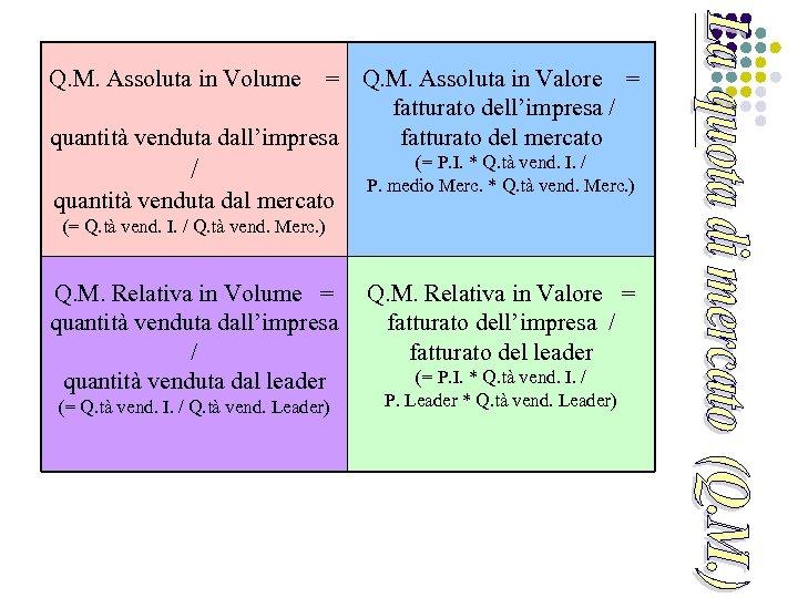 Q. M. Assoluta in Volume = Q. M. Assoluta in Valore = fatturato dell'impresa