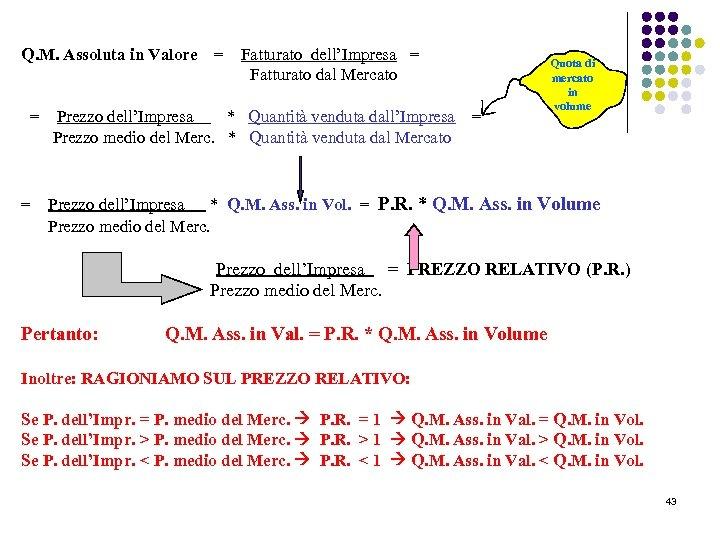 Q. M. Assoluta in Valore = = = Fatturato dell'Impresa = Fatturato dal Mercato