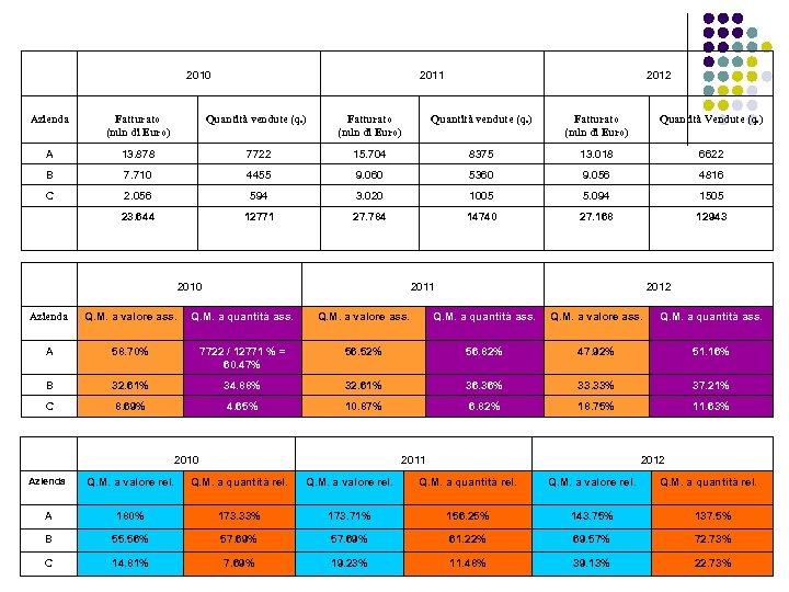 2010 2011 2012 Azienda Fatturato (mln di Euro) Quantità vendute (q. ) Fatturato (mln
