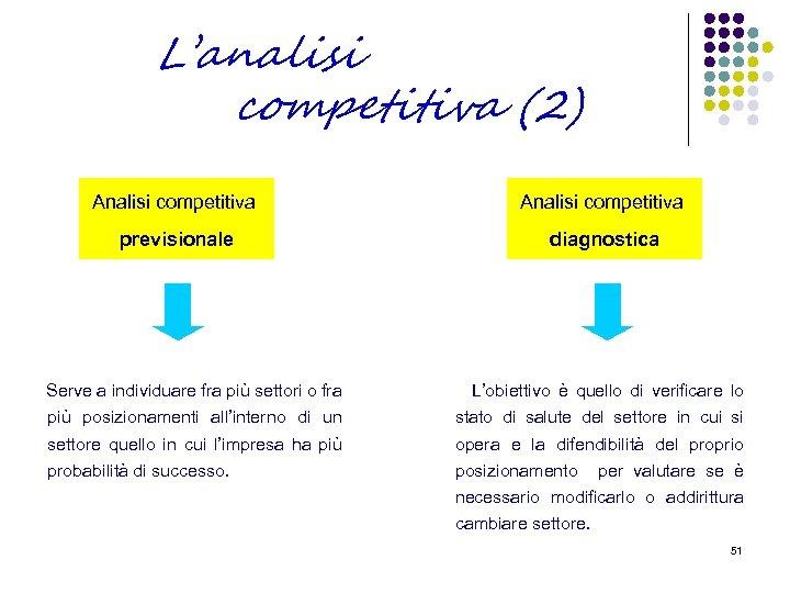 L'analisi competitiva (2) Analisi competitiva previsionale diagnostica Serve a individuare fra più settori o