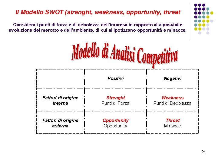 Il Modello SWOT (strenght, weakness, opportunity, threat Considera i punti di forza e di