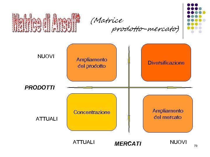 (Matrice prodotto-mercato) NUOVI Ampliamento del prodotto Diversificazione PRODOTTI Ampliamento del mercato Concentrazione ATTUALI MERCATI