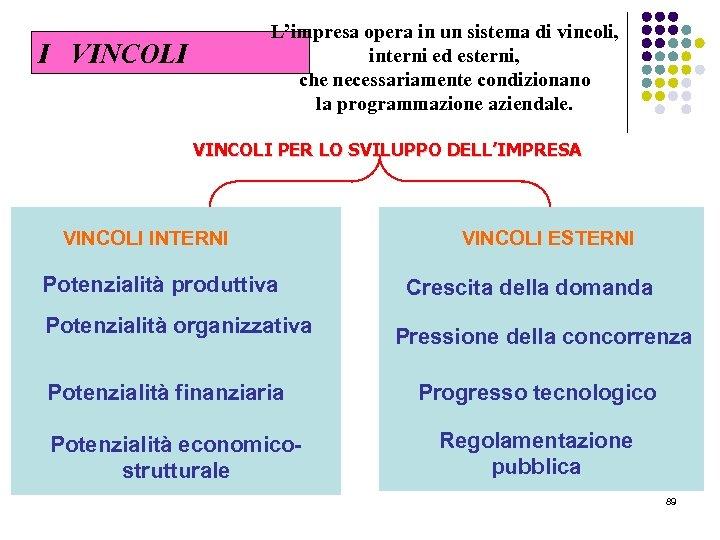 L'impresa opera in un sistema di vincoli, interni ed esterni, che necessariamente condizionano la
