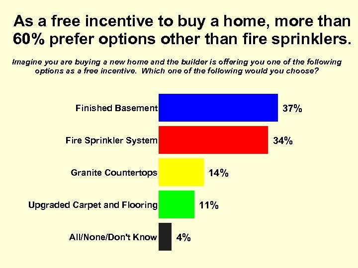 As a free incentive to buy a home, more than 60% prefer options other