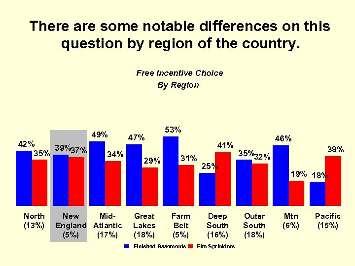 There are some notable differences on this question by region of the country. Free
