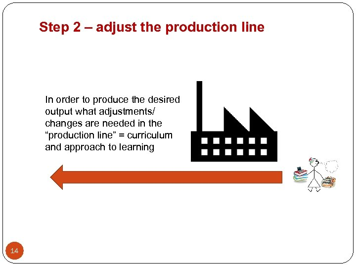 Step 2 – adjust the production line In order to produce the desired output