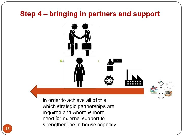 Step 4 – bringing in partners and support 16 In order to achieve all
