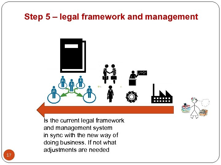 Step 5 – legal framework and management 17 Is the current legal framework and