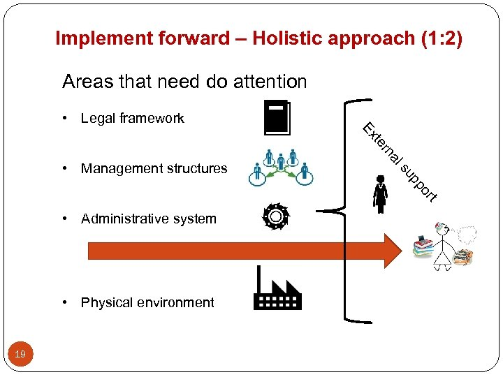 Implement forward – Holistic approach (1: 2) Areas that need do attention • Legal