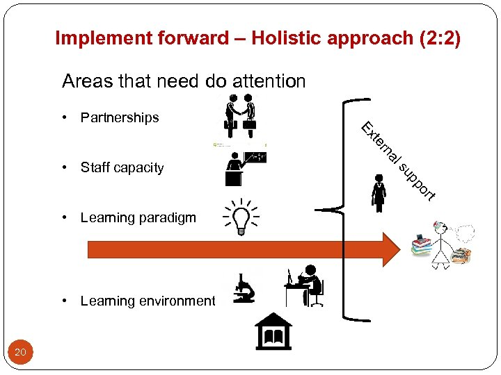 Implement forward – Holistic approach (2: 2) Areas that need do attention • Partnerships