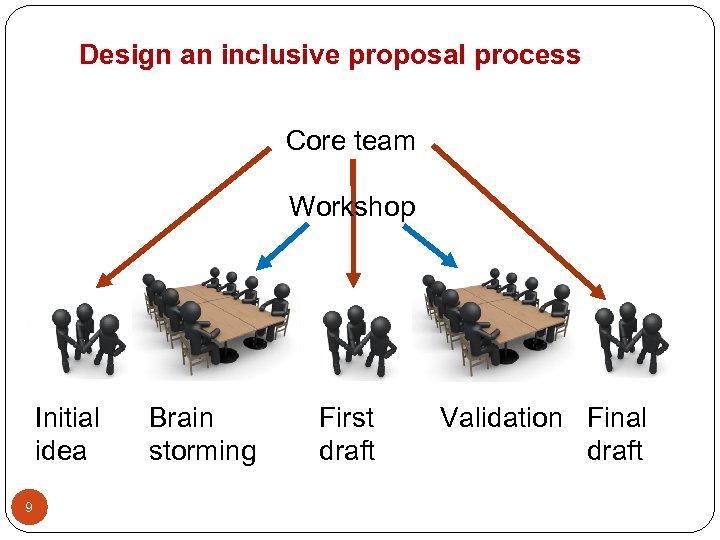 Design an inclusive proposal process Core team Workshop Initial idea 9 Brain storming First