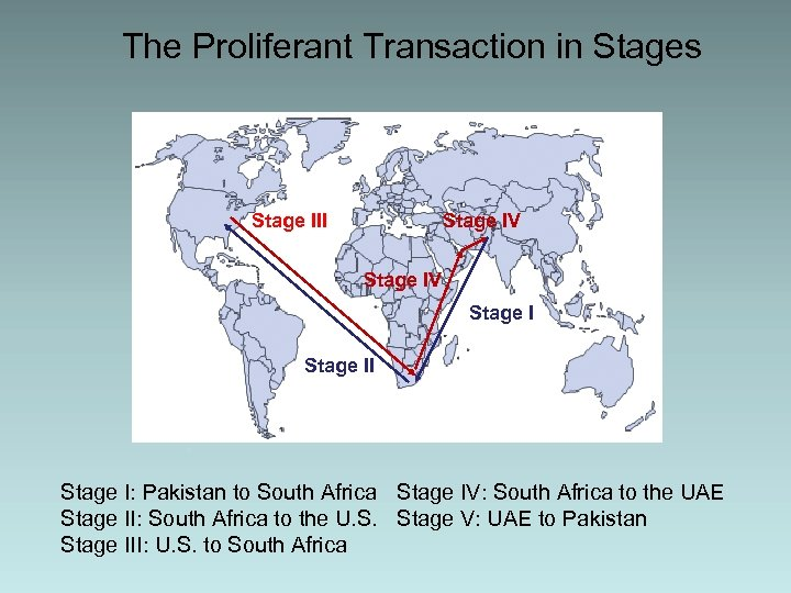 The Proliferant Transaction in Stages Stage III Stage IV Stage II Stage I: Pakistan