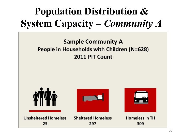 Population Distribution & System Capacity – Community A 10