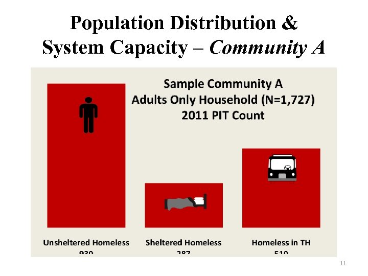 Population Distribution & System Capacity – Community A 11