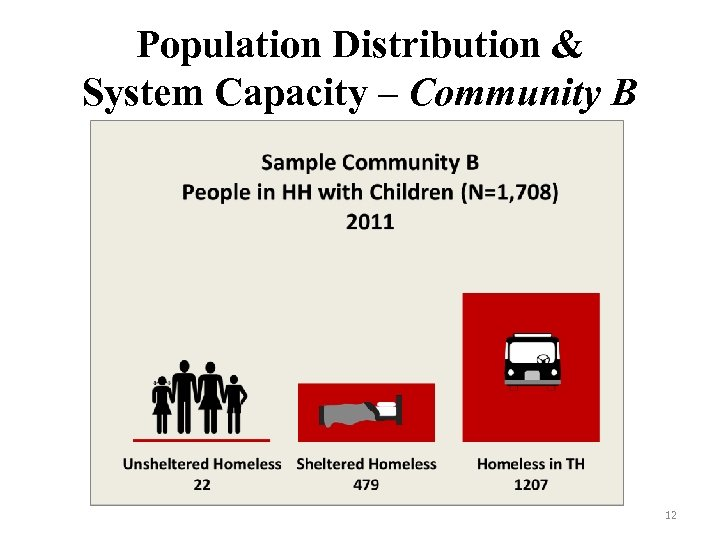 Population Distribution & System Capacity – Community B 12