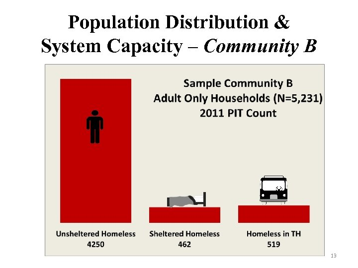 Population Distribution & System Capacity – Community B 13