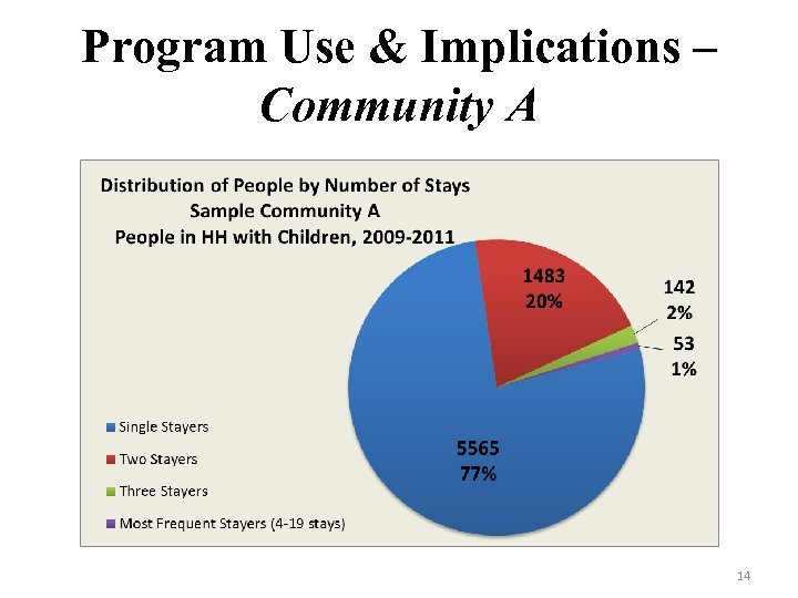 Program Use & Implications – Community A 14