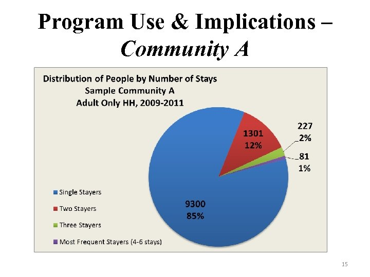 Program Use & Implications – Community A 15