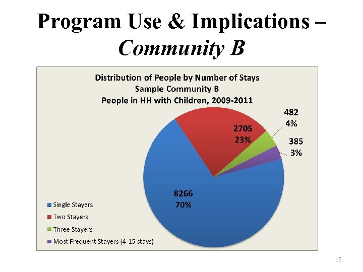Program Use & Implications – Community B 16