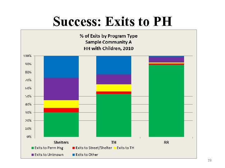 Success: Exits to PH 19