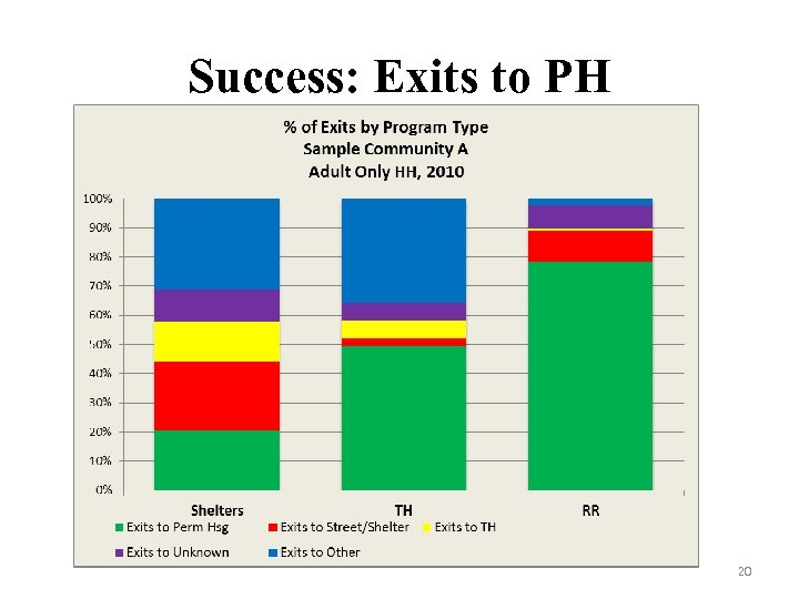 Success: Exits to PH 20
