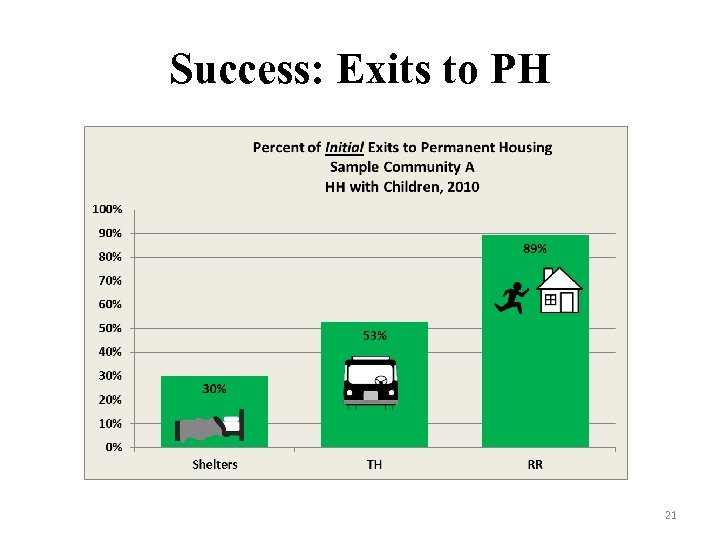 Success: Exits to PH 21
