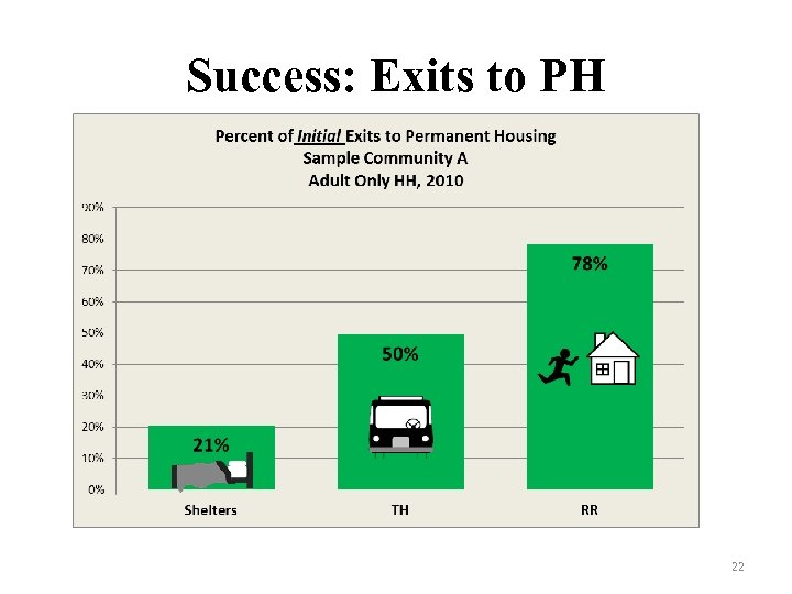 Success: Exits to PH 22
