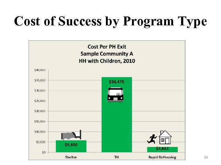 Cost of Success by Program Type 23