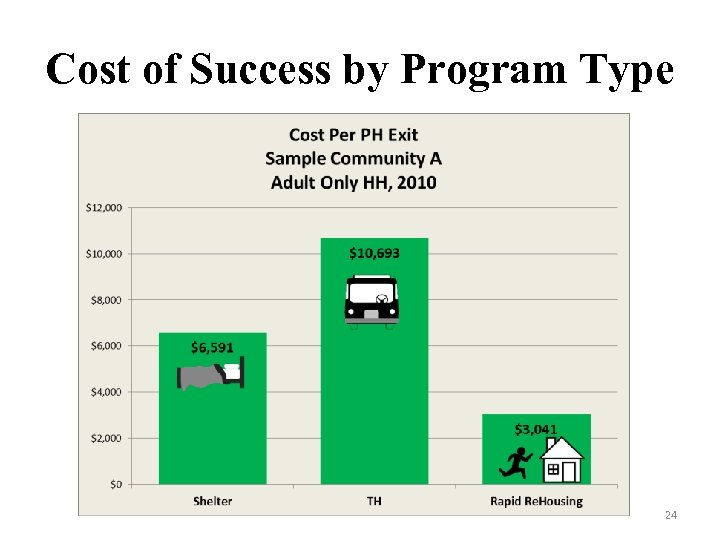 Cost of Success by Program Type 24
