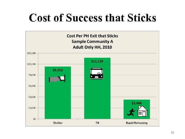 Cost of Success that Sticks 29