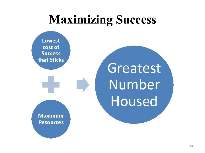 Maximizing Success Lowest cost of Success that Sticks Greatest Number Housed Maximum Resources 30