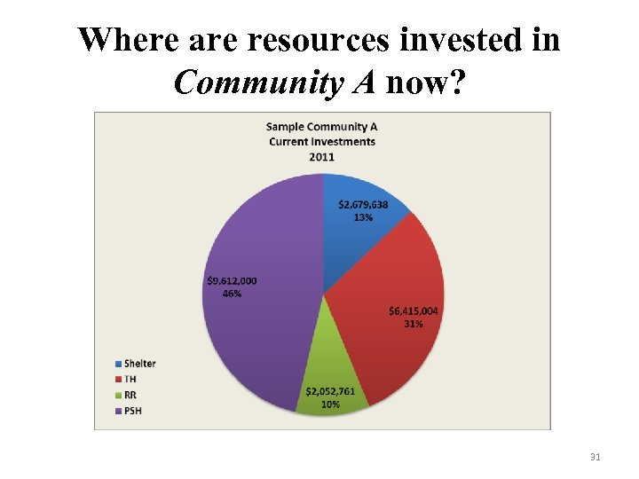 Where are resources invested in Community A now? 31