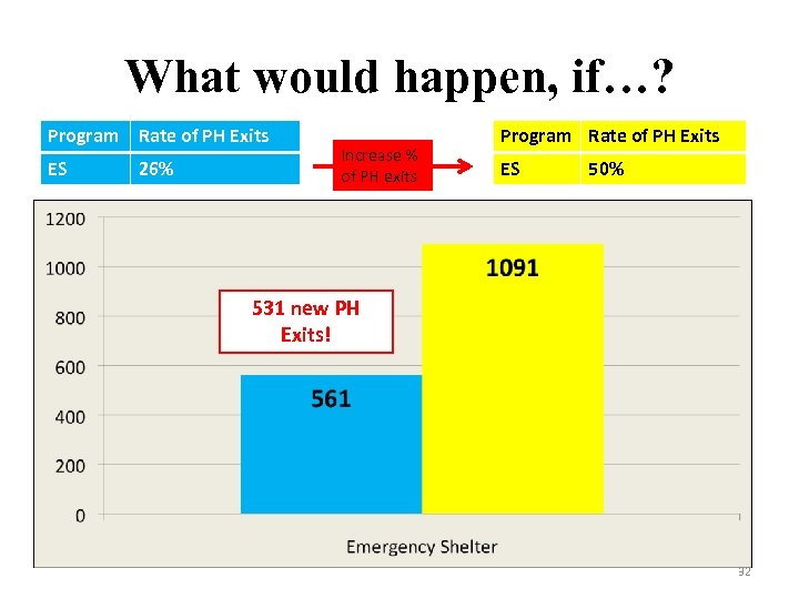 What would happen, if…? Program Rate of PH Exits ES 26% Increase % of