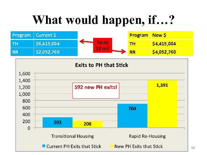 What would happen, if…? Program Current $ TH $6, 415, 004 RR $2, 052,