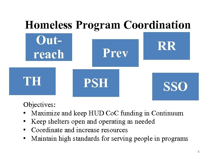 Homeless Program Coordination Outreach TH Prev PSH RR SSO Objectives: • Maximize and keep