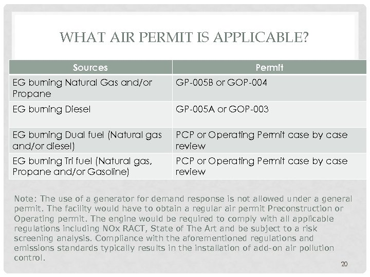 WHAT AIR PERMIT IS APPLICABLE? Sources Permit EG burning Natural Gas and/or Propane GP-005