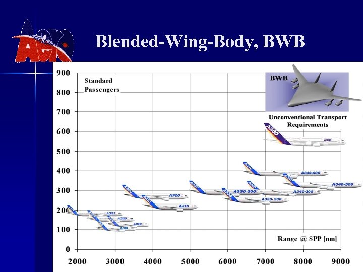 Blended-Wing-Body, BWB