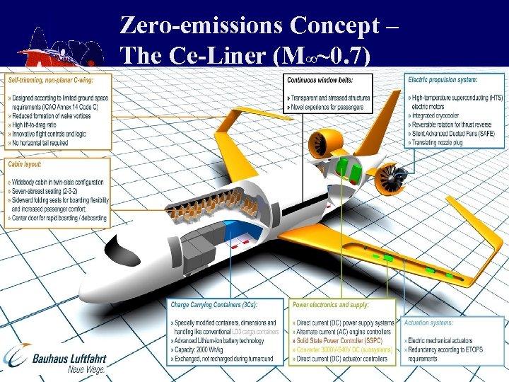 Zero-emissions Concept – The Ce-Liner (M∞~0. 7)