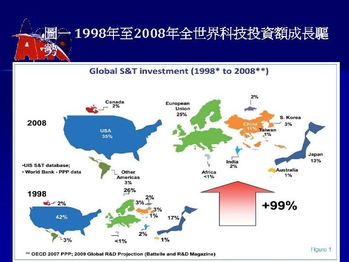 圖一 1998年至 2008年全世界科技投資額成長驅 勢