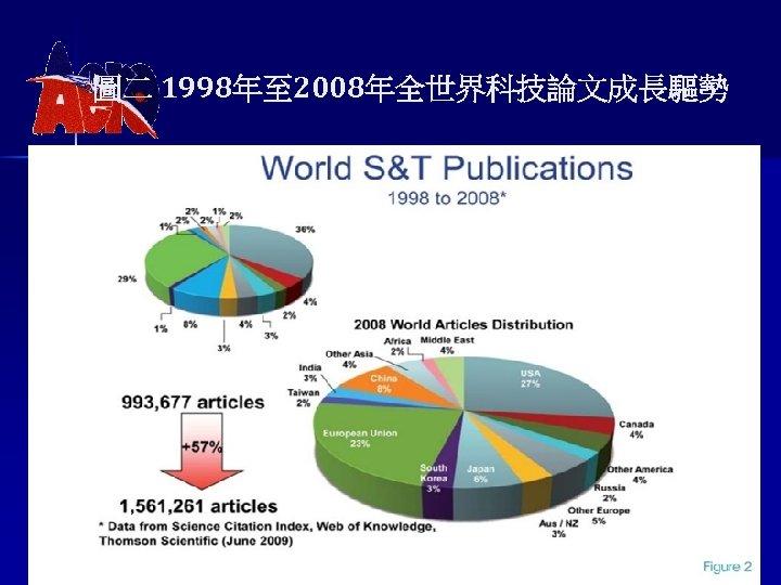 圖二 1998年至 2008年全世界科技論文成長驅勢