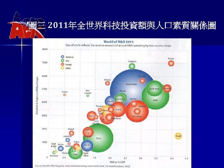 圖三 2011年全世界科技投資額與人口素質關係圖