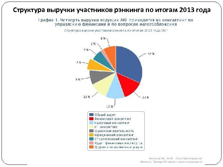 Структура выручки участников рэнкинга по итогам 2013 года (без учета компаний «Большой четверки» )