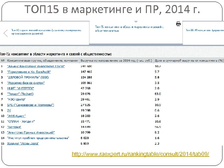 ТОП 15 в маркетинге и ПР, 2014 г. http: //www. raexpert. ru/rankingtable/consult/2014/tab 09/